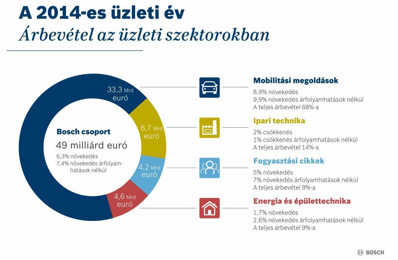 2014-ben a mobilitási megoldások üzleti szektorból származott árbevételünk 68 százaléka