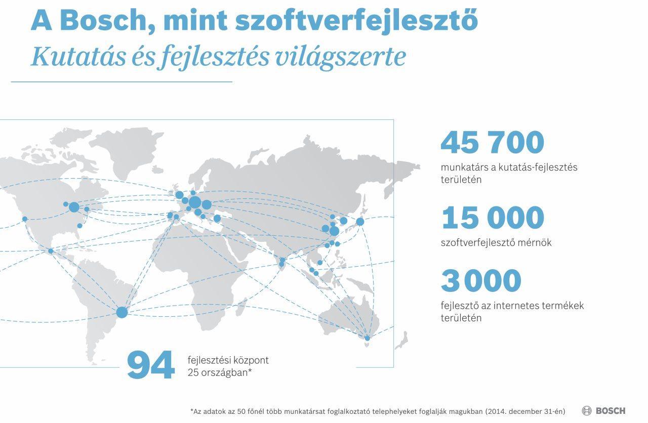 Világszerte 94 olyan kutató-fejlesztő központot üzemeltet a Bosch, ahol ötvennél is többen dolgoznak