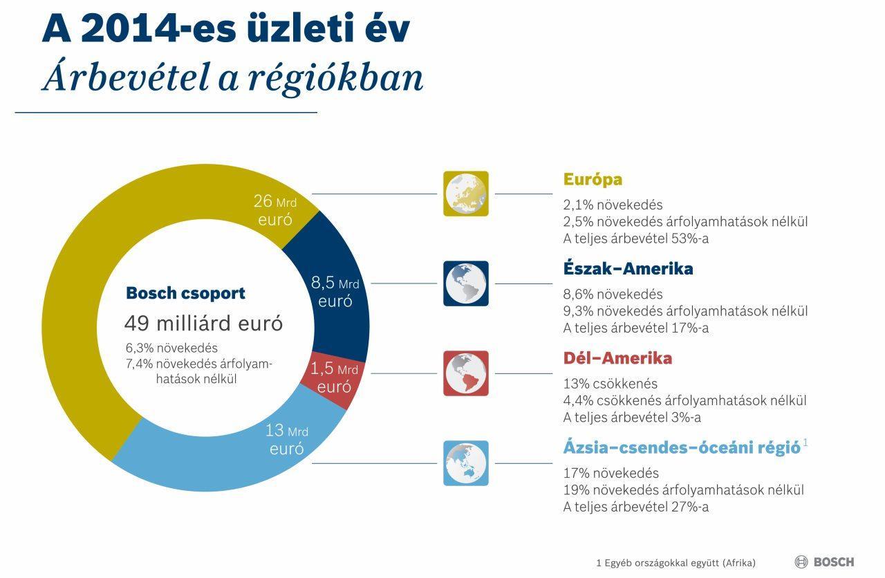 Bevételeink több mint fele Európából származik