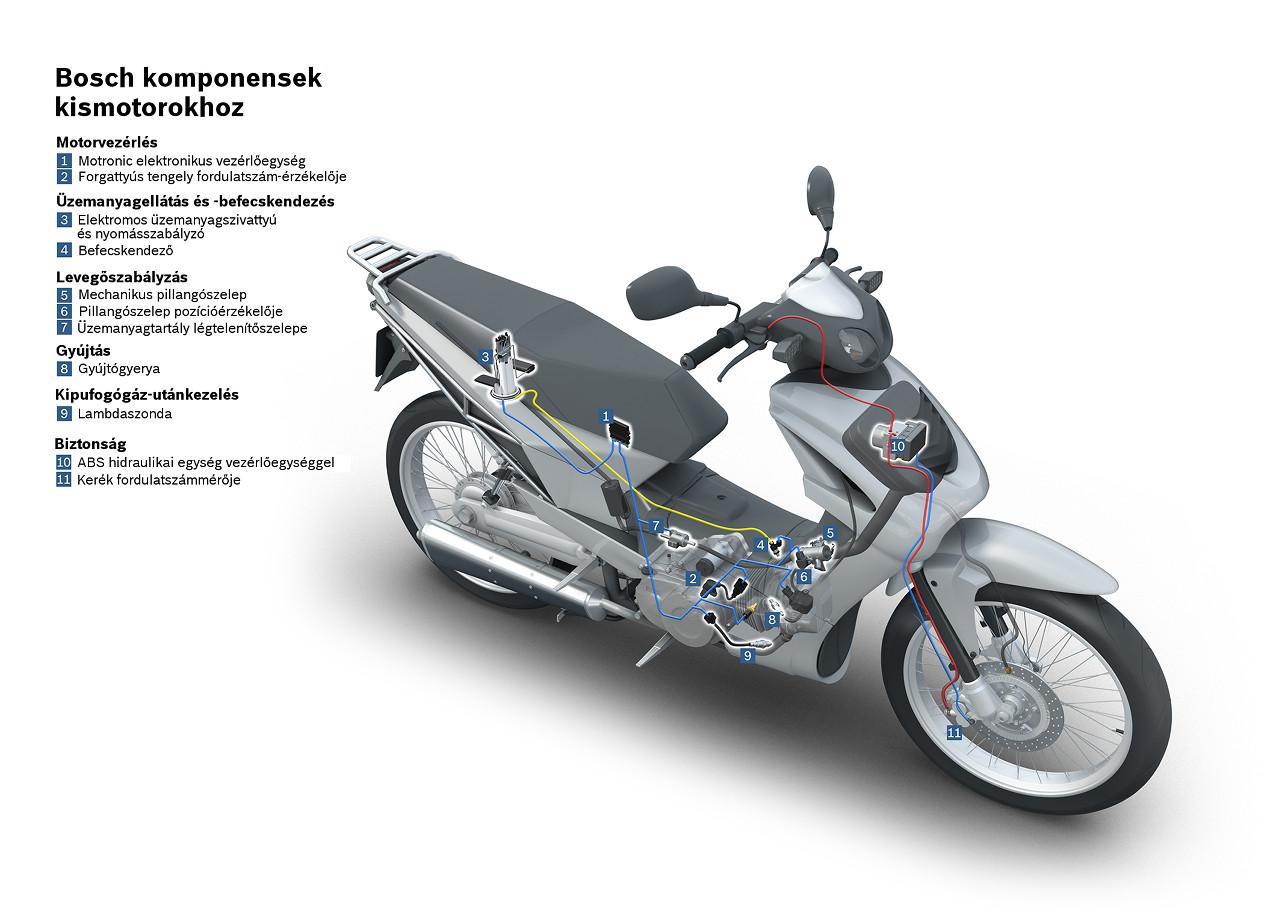 A következő öt évben körülbelül harmadával nő a motorkerékpárok gyártási mennyisége világszinten, többségük a 250 köbcentiméter alatti kategóriába tartozik majd. Ezek döntő többségét még sajnos blokkolásgátló nélkül építik a gyártók